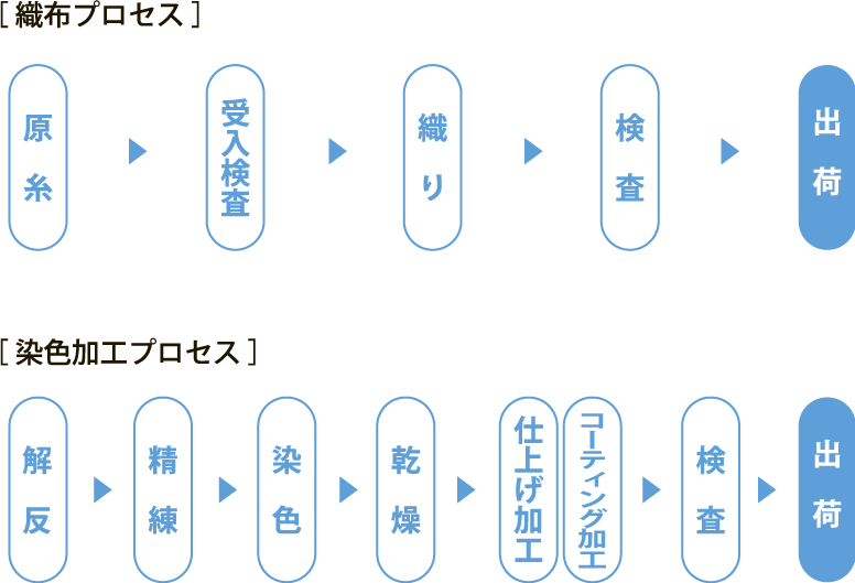 織布プロセス